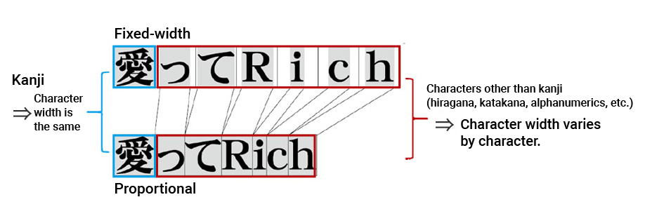 General Knowledge about Fonts   Industrial Products   Ricoh