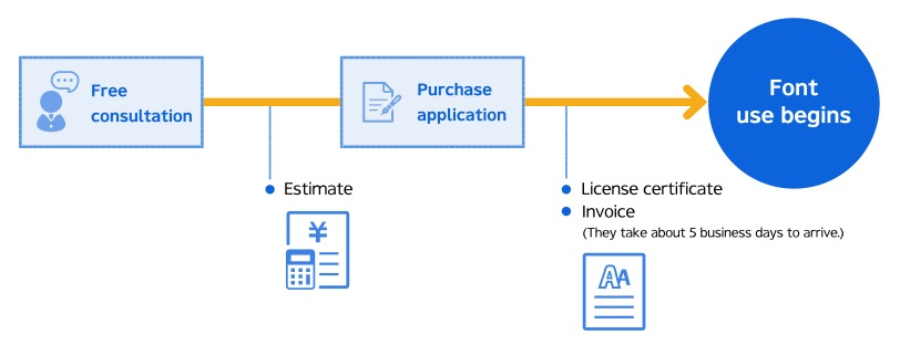 License purchase steps