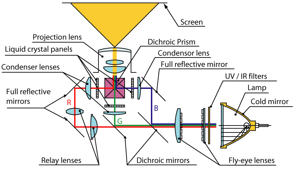 image:Optical unit used on liquid crystal projectors -structural view