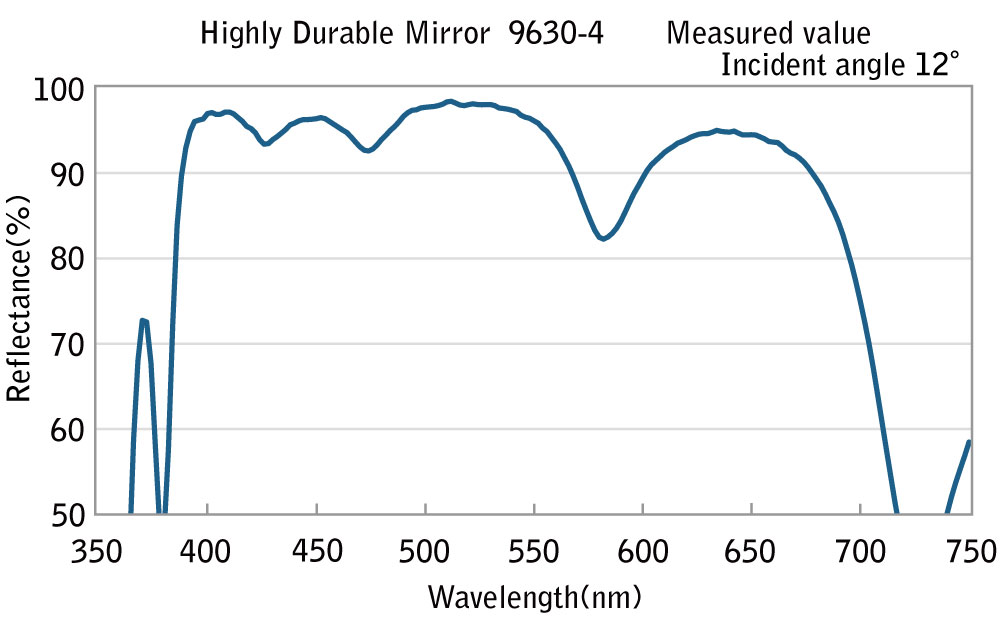 image:Highly Durable Mirror